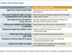 Testing myths about sleep