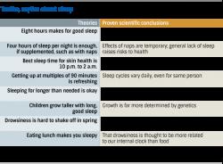 Testing myths about sleep